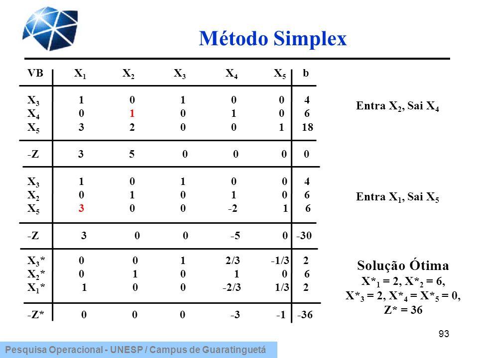 Método Simplex Solução Ótima Entra X2, Sai X4 Entra X1, Sai X5
