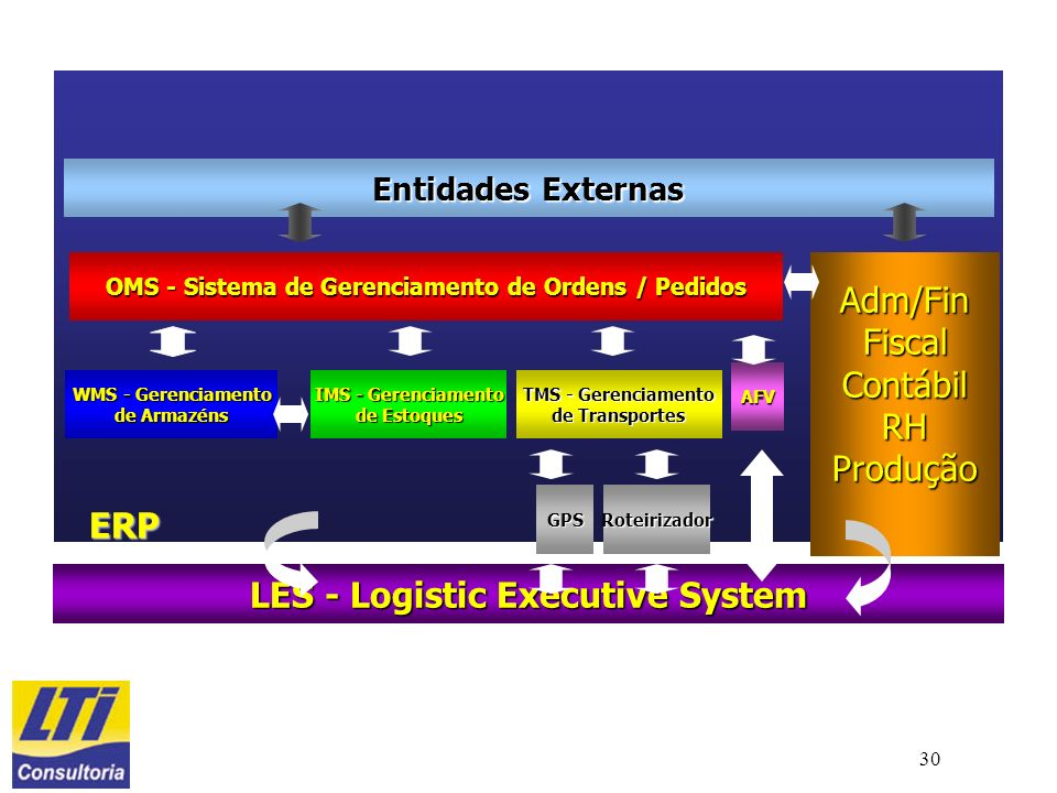 LES - Logistic Executive System