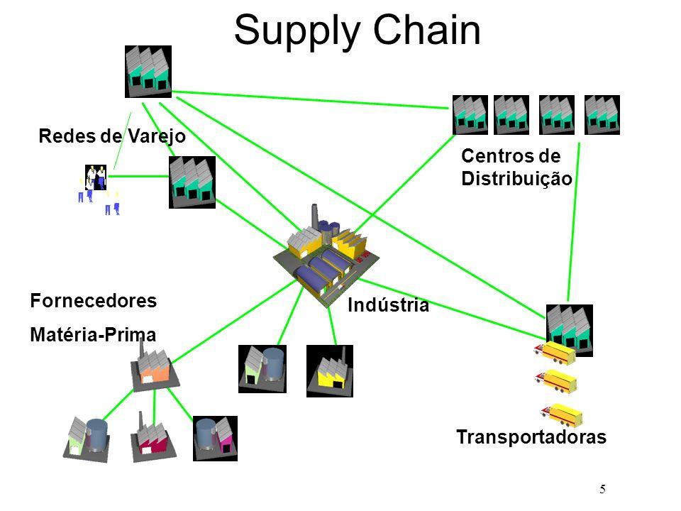 Supply Chain Redes de Varejo Centros de Distribuição Fornecedores