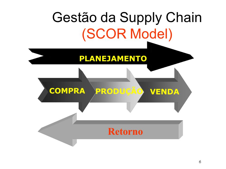 Gestão da Supply Chain (SCOR Model)