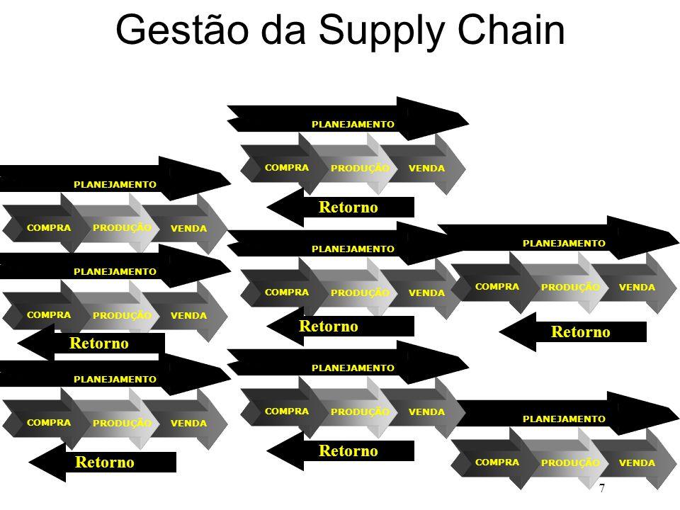 Gestão da Supply Chain v v v v v v Retorno Retorno Retorno Retorno