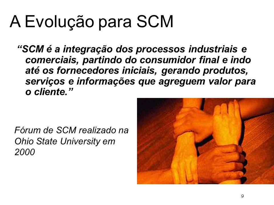 A Evolução para SCM