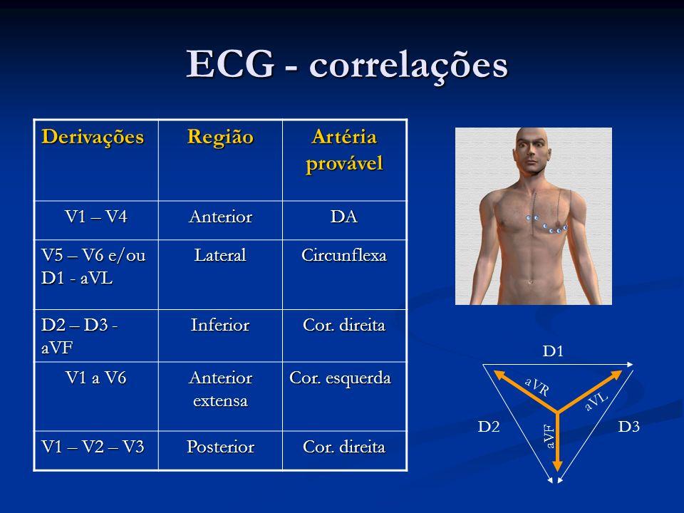 ECG - correlações Derivações Região Artéria provável V1 – V4 Anterior