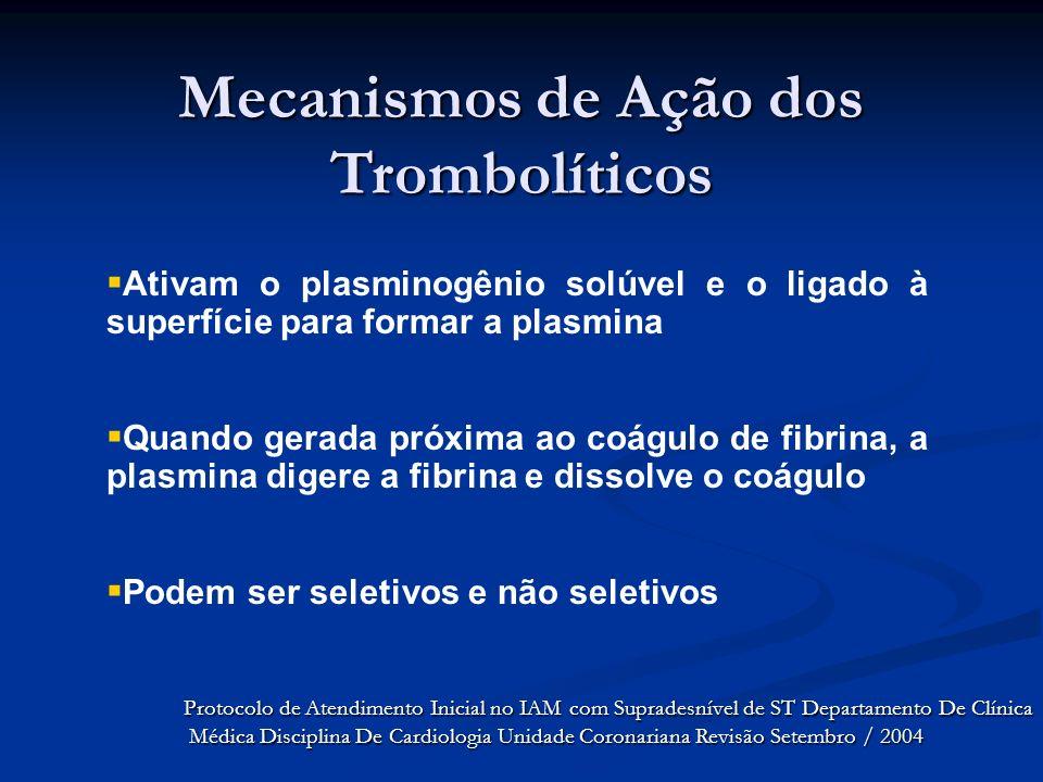 Mecanismos de Ação dos Trombolíticos