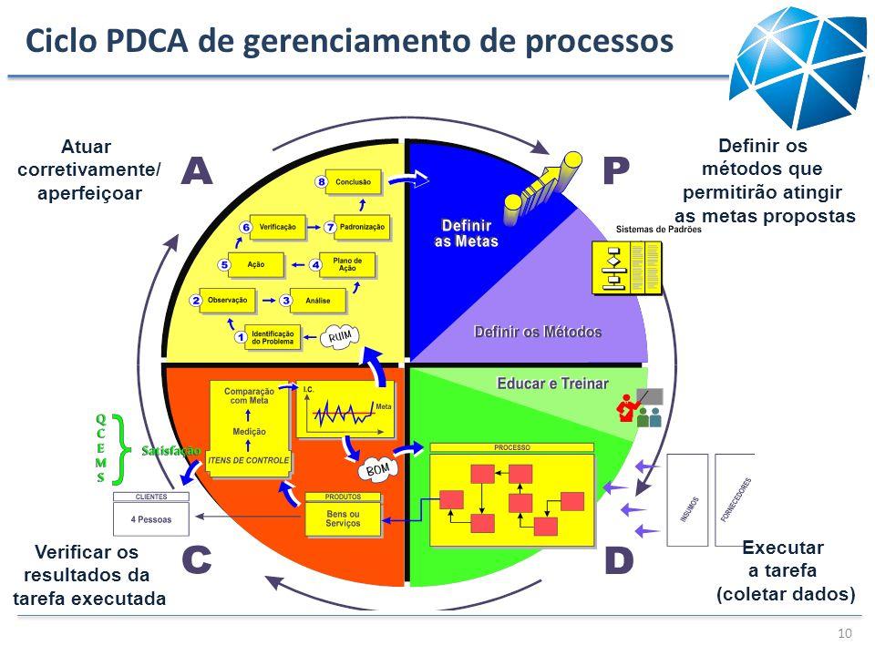 Ciclo PDCA de gerenciamento de processos