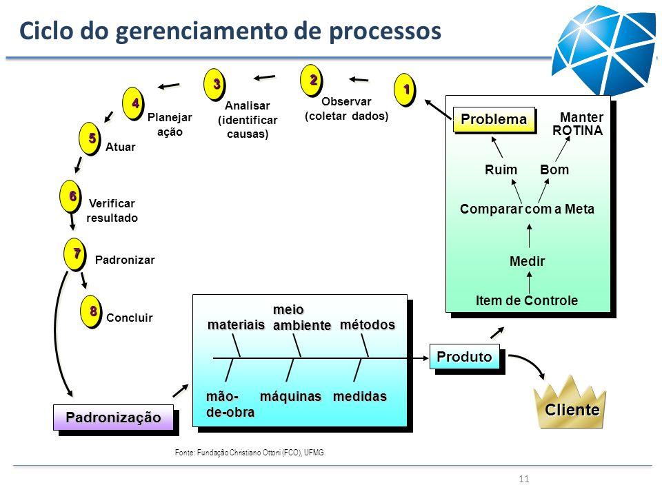 Ciclo do gerenciamento de processos