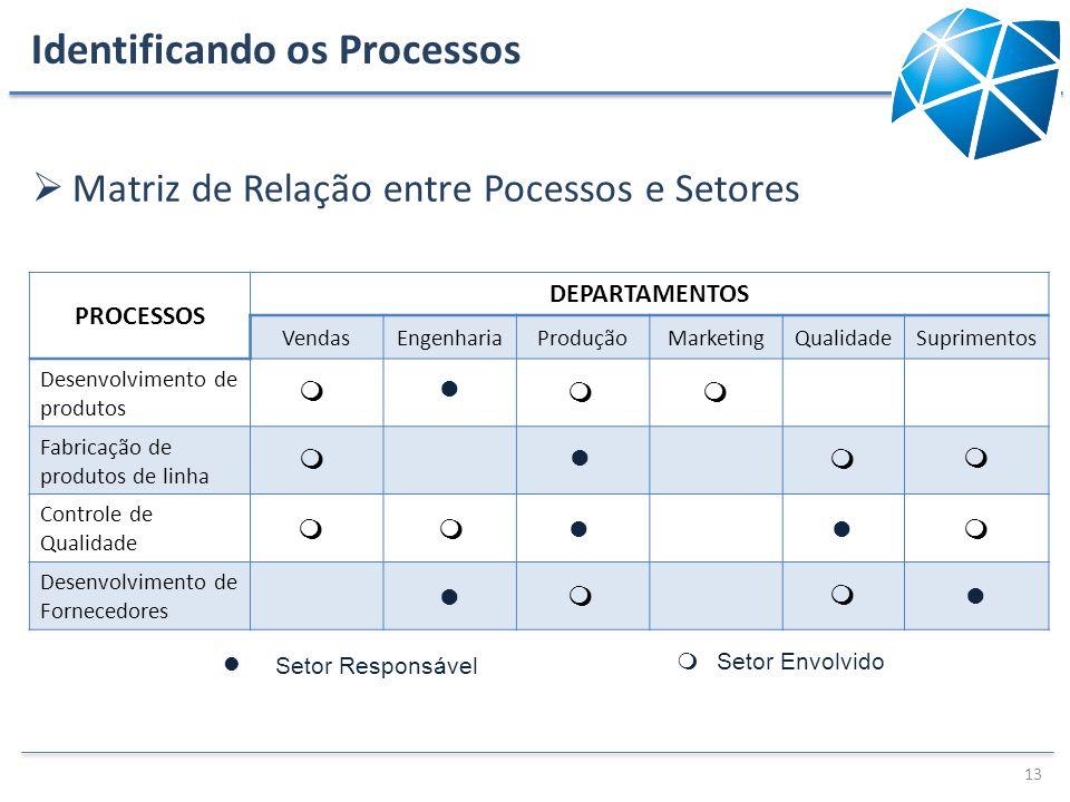 Identificando os Processos