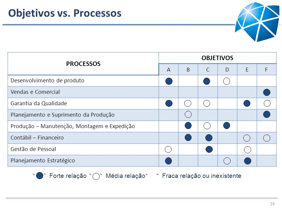 Objetivos vs. Processos