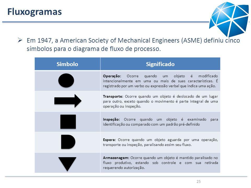 Fluxogramas Em 1947, a American Society of Mechanical Engineers (ASME) definiu cinco símbolos para o diagrama de fluxo de processo.
