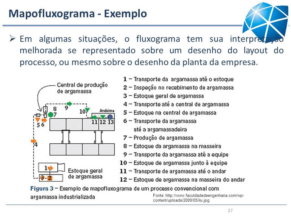 Mapofluxograma - Exemplo