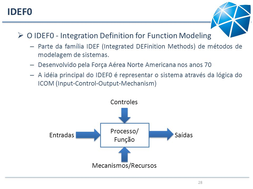 IDEF0 O IDEF0 - Integration Definition for Function Modeling