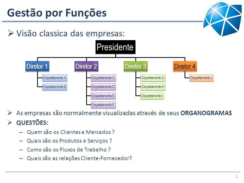 Gestão por Funções Visão classica das empresas: Presidente