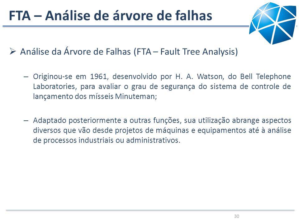 FTA – Análise de árvore de falhas