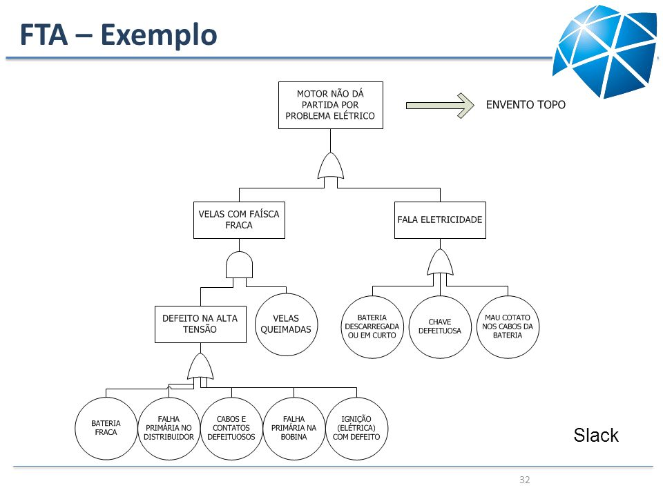 FTA – Exemplo Slack