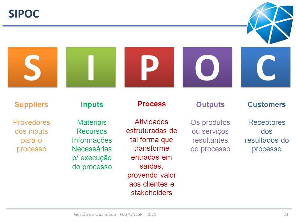 S I P O C SIPOC Suppliers Provedores dos inputs para o processo Inputs