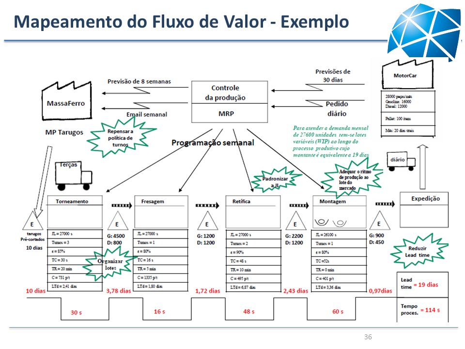 Mapeamento do Fluxo de Valor - Exemplo