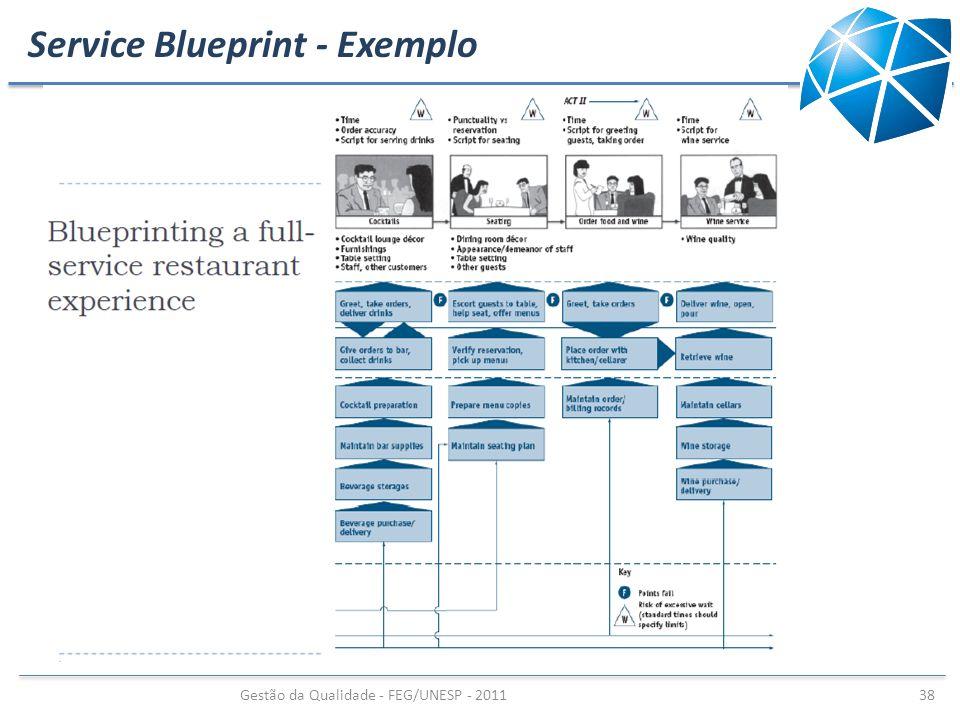 Service Blueprint - Exemplo