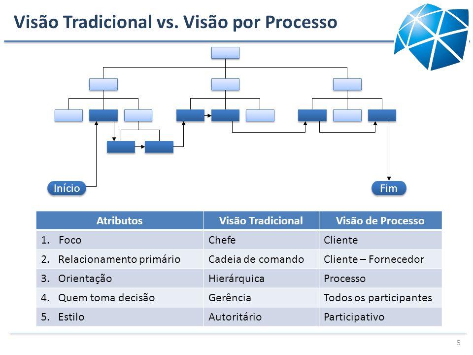 Visão Tradicional vs. Visão por Processo