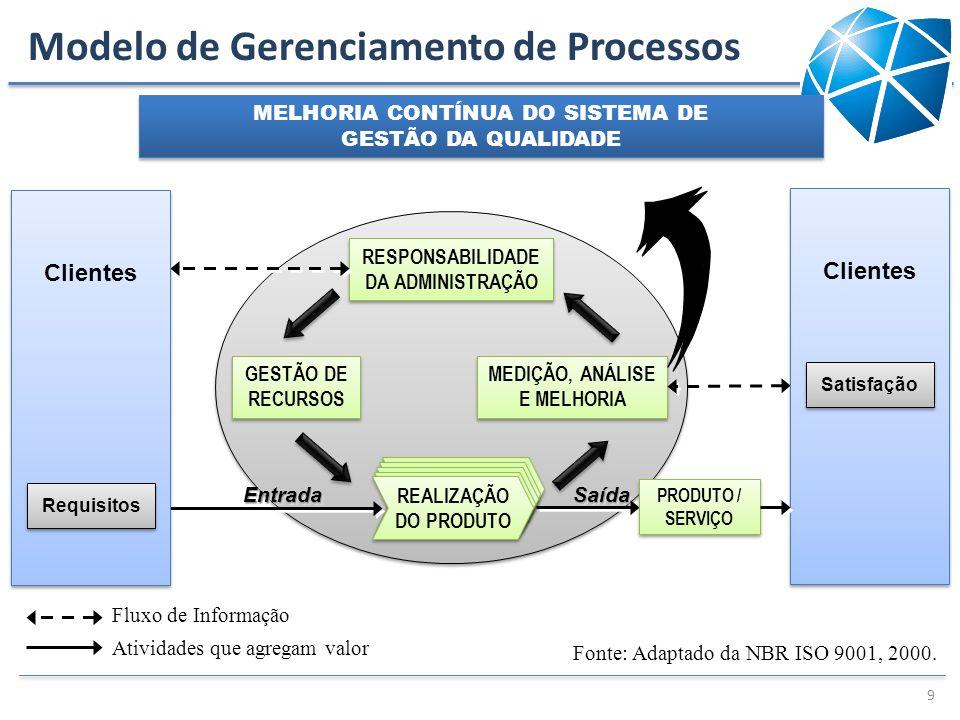 Modelo de Gerenciamento de Processos