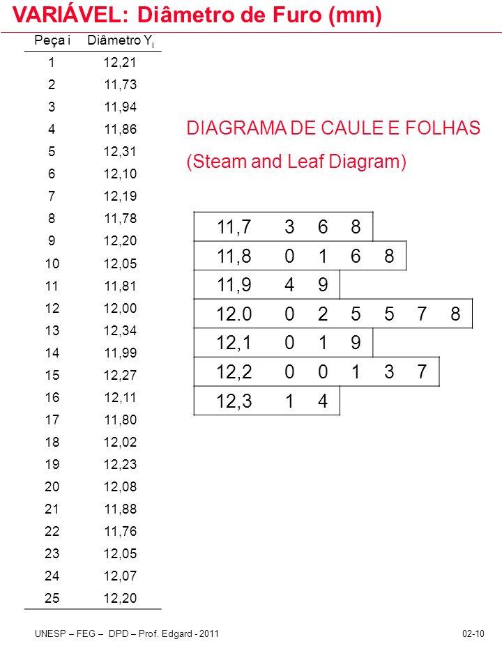 VARIÁVEL: Diâmetro de Furo (mm)