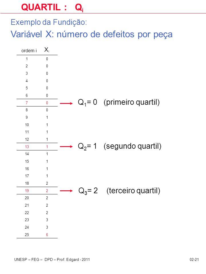 Variável X: número de defeitos por peça
