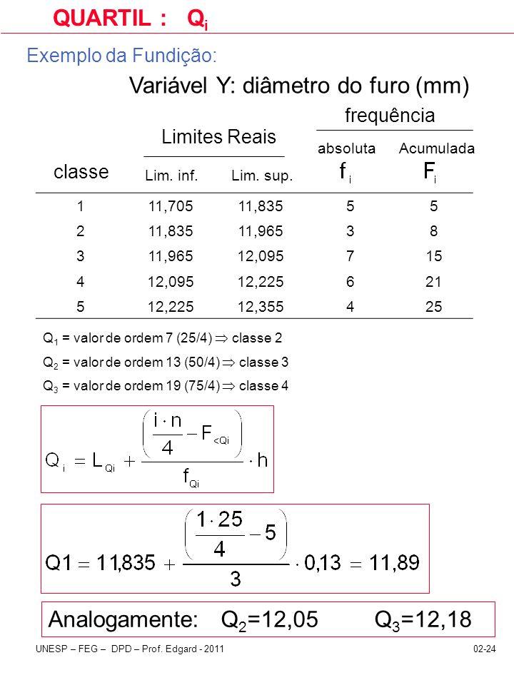 Variável Y: diâmetro do furo (mm)