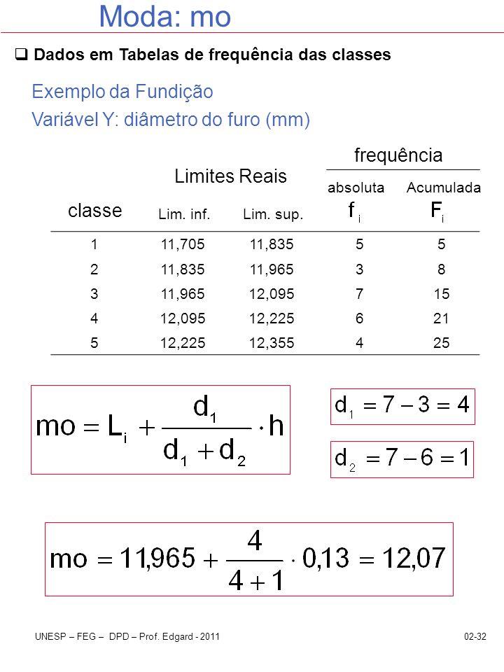 Moda: mo Exemplo da Fundição Variável Y: diâmetro do furo (mm)