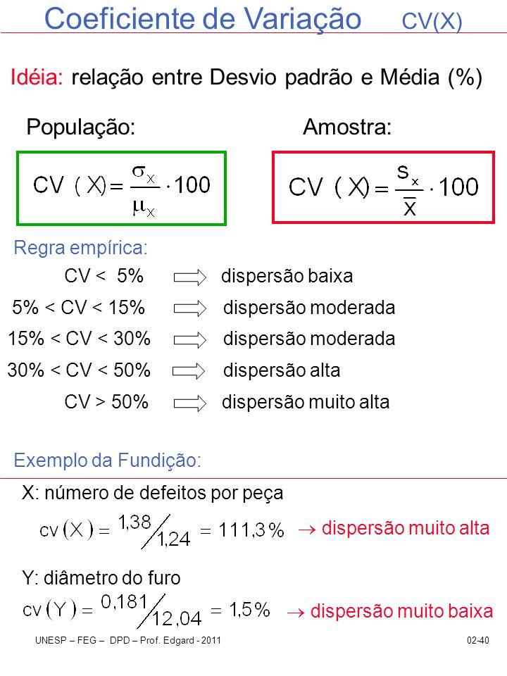 Coeficiente de Variação CV(X)
