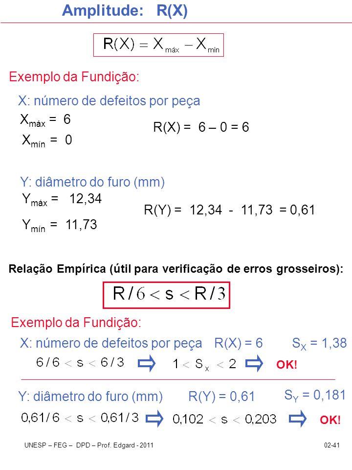 Relação Empírica (útil para verificação de erros grosseiros):