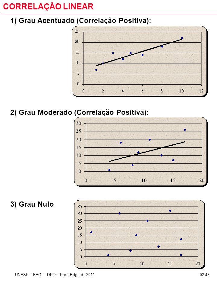 CORRELAÇÂO LINEAR 1) Grau Acentuado (Correlação Positiva):