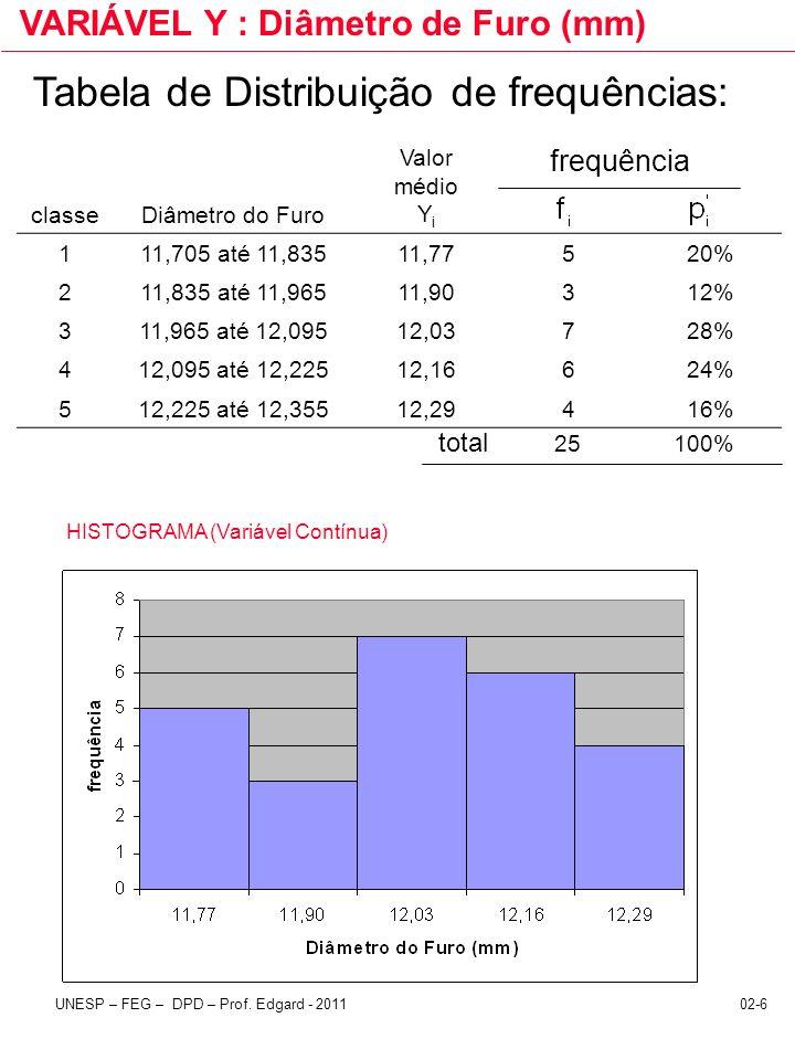 Tabela de Distribuição de frequências: