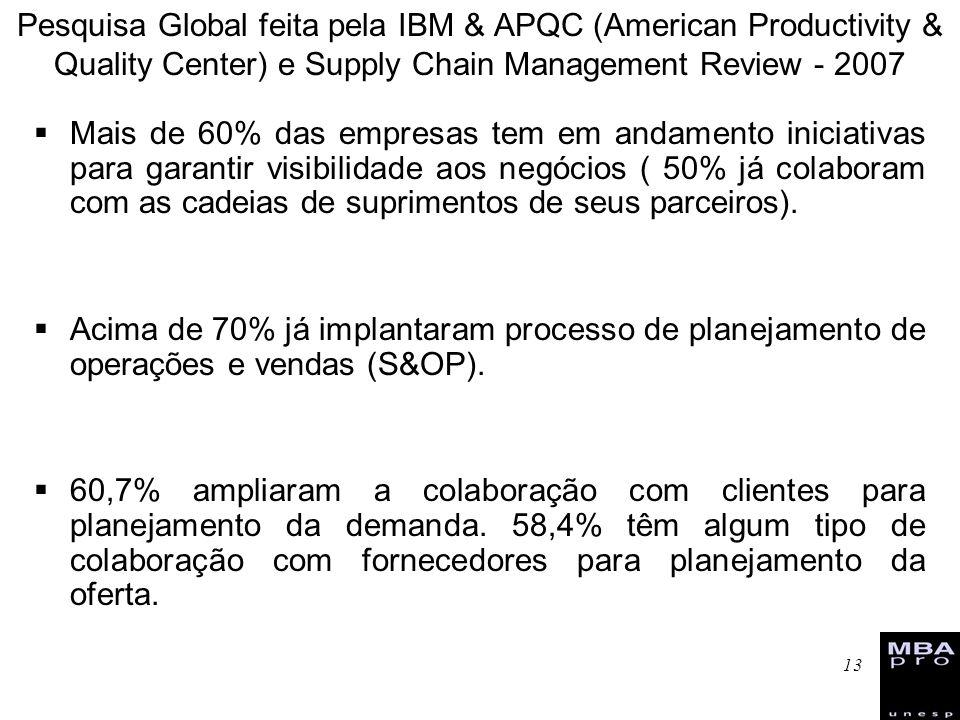 Pesquisa Global feita pela IBM & APQC (American Productivity & Quality Center) e Supply Chain Management Review - 2007
