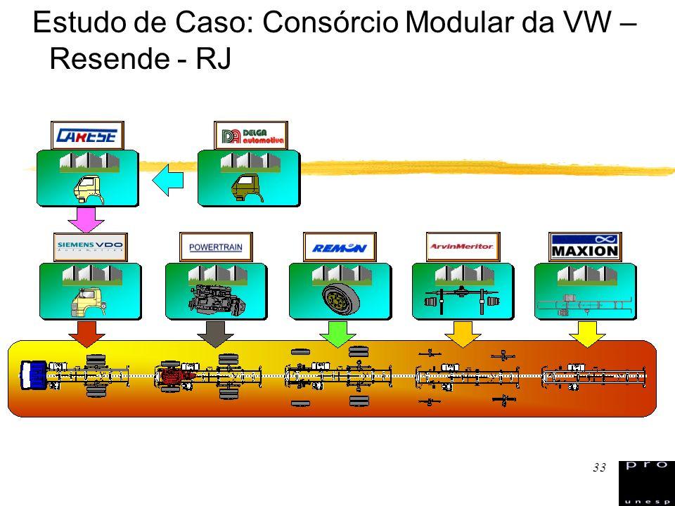 Estudo de Caso: Consórcio Modular da VW – Resende - RJ