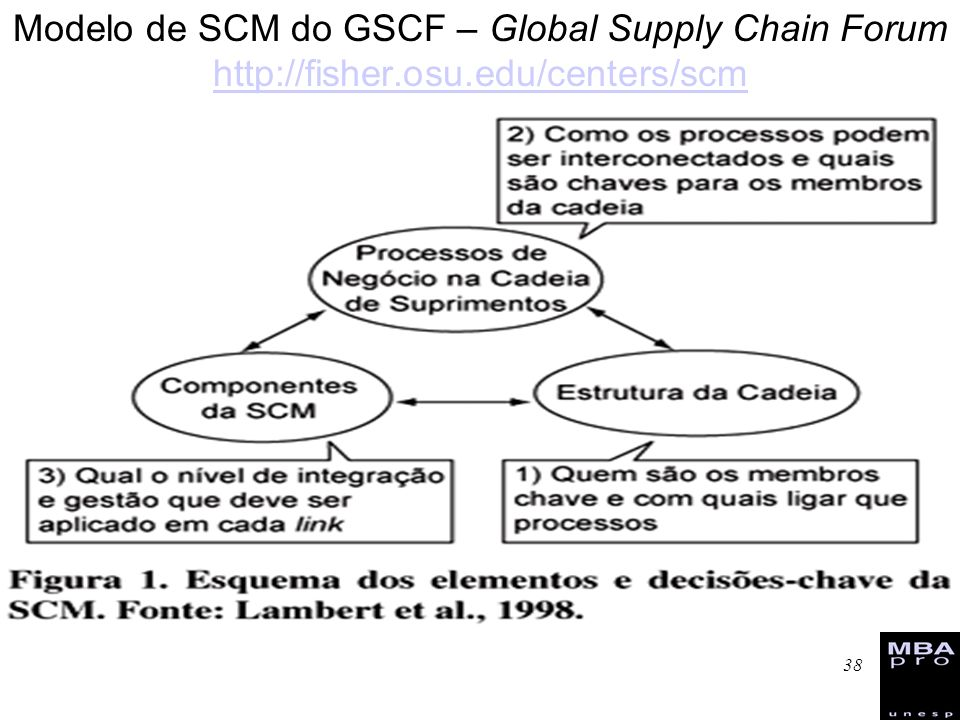 Modelo de SCM do GSCF – Global Supply Chain Forum   osu