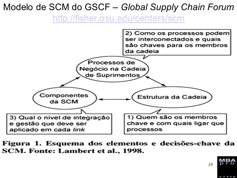Modelo de SCM do GSCF – Global Supply Chain Forum http://fisher. osu