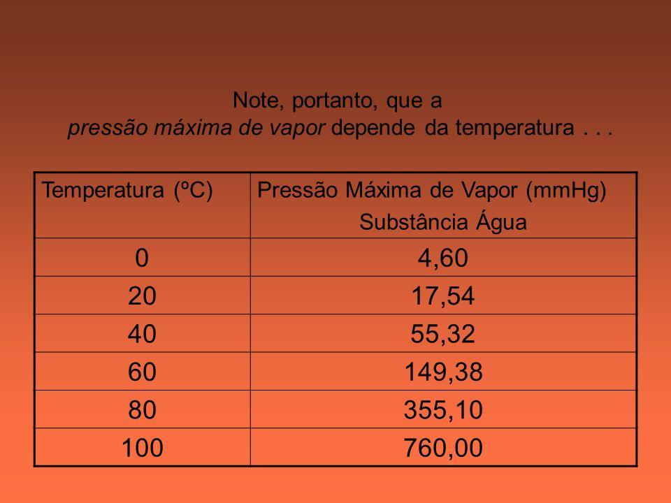 pressão máxima de vapor depende da temperatura . . .