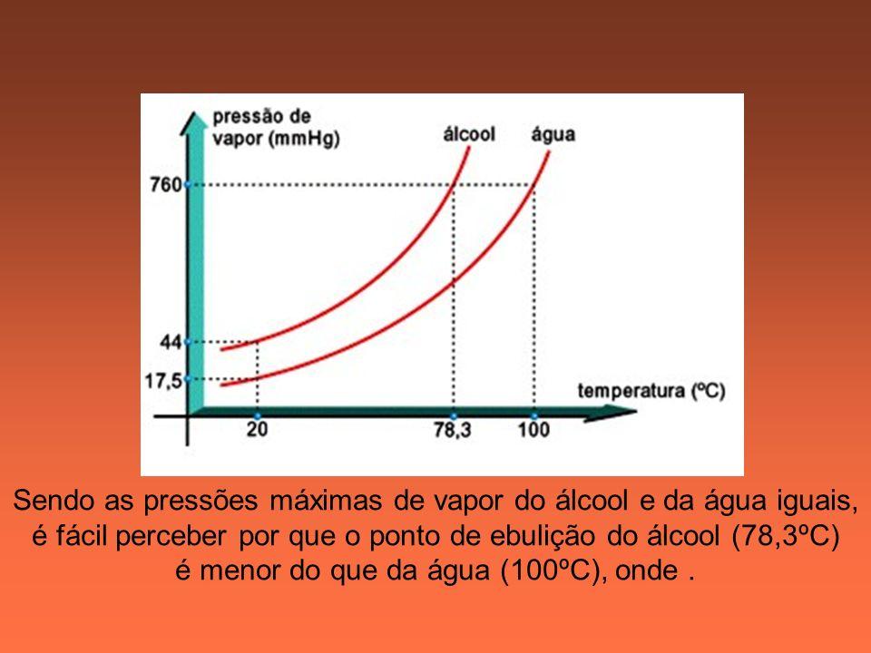 Sendo as pressões máximas de vapor do álcool e da água iguais,