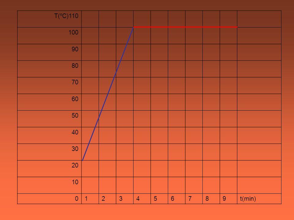 T(ºC)110 100 90 80 70 60 50 40 30 20 10 1 2 3 4 5 6 7 8 9 t(min)