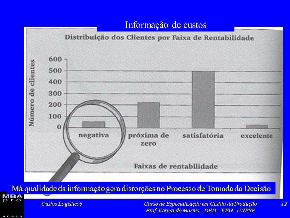Informação de custos Má qualidade da informação gera distorções no Processo de Tomada da Decisão. Custos Logísticos.