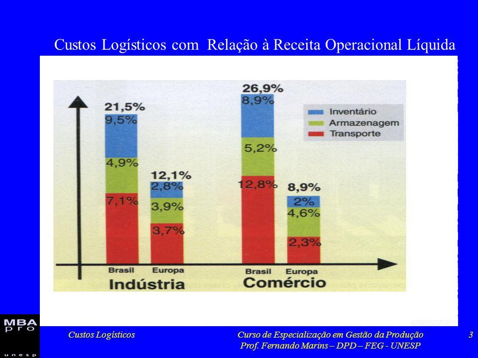 Custos Logísticos com Relação à Receita Operacional Líquida