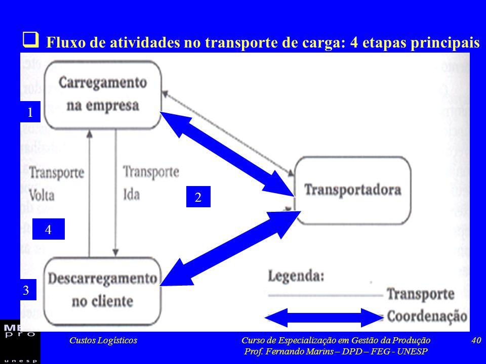 Fluxo de atividades no transporte de carga: 4 etapas principais