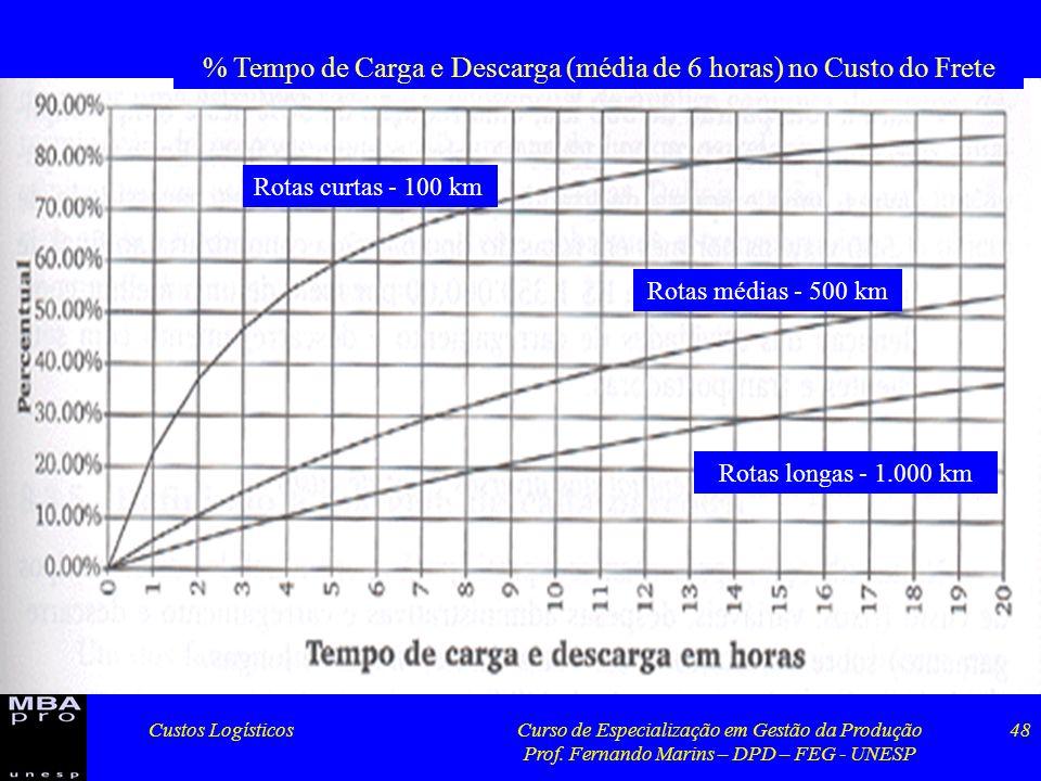 % Tempo de Carga e Descarga (média de 6 horas) no Custo do Frete