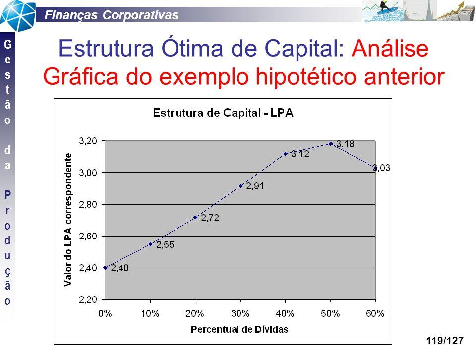 Estrutura Ótima de Capital: Análise Gráfica do exemplo hipotético anterior