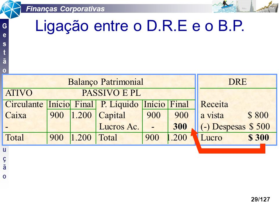 Ligação entre o D.R.E e o B.P.
