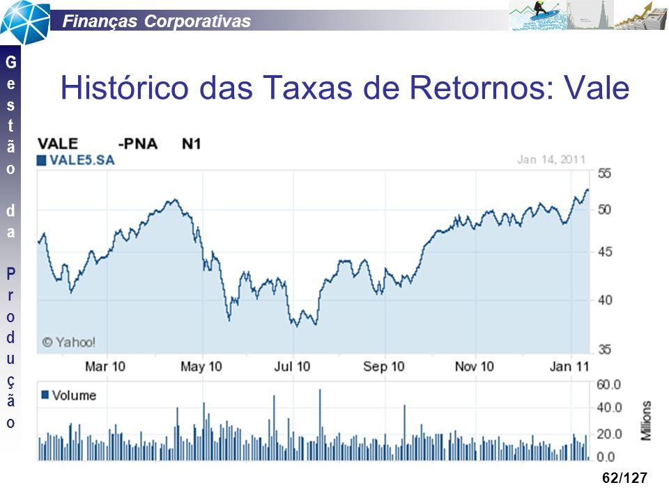 Histórico das Taxas de Retornos: Vale