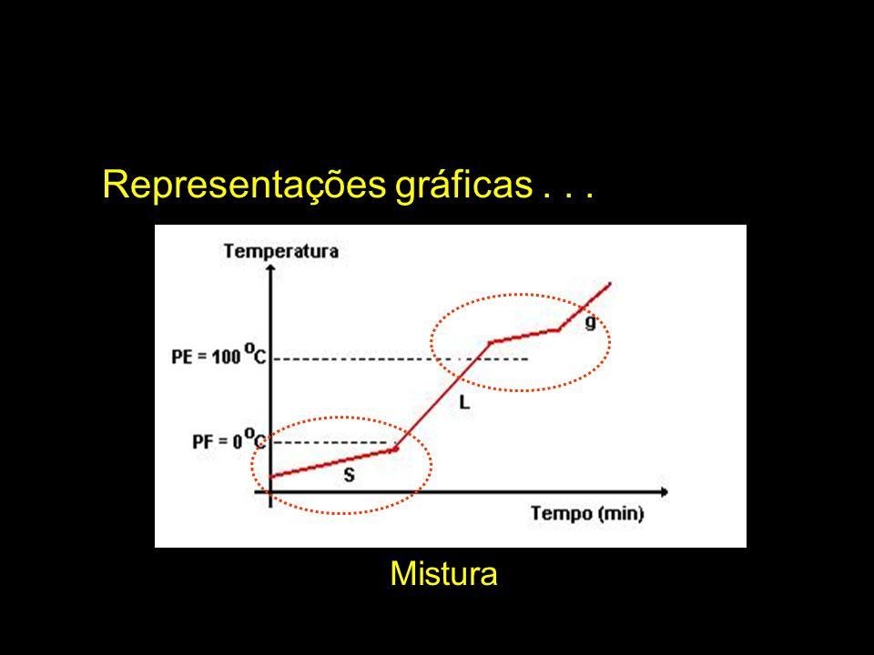 Representações gráficas . . .