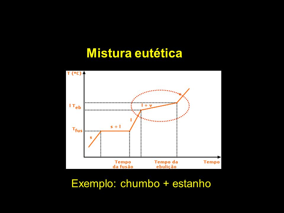 Mistura eutética Exemplo: chumbo + estanho