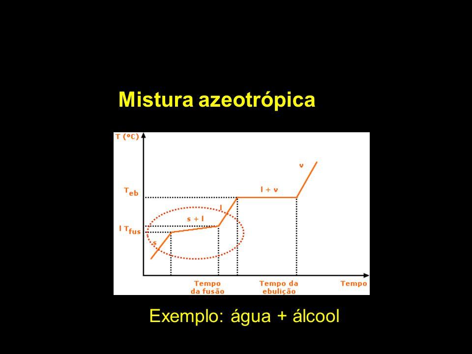 Mistura azeotrópica Exemplo: água + álcool