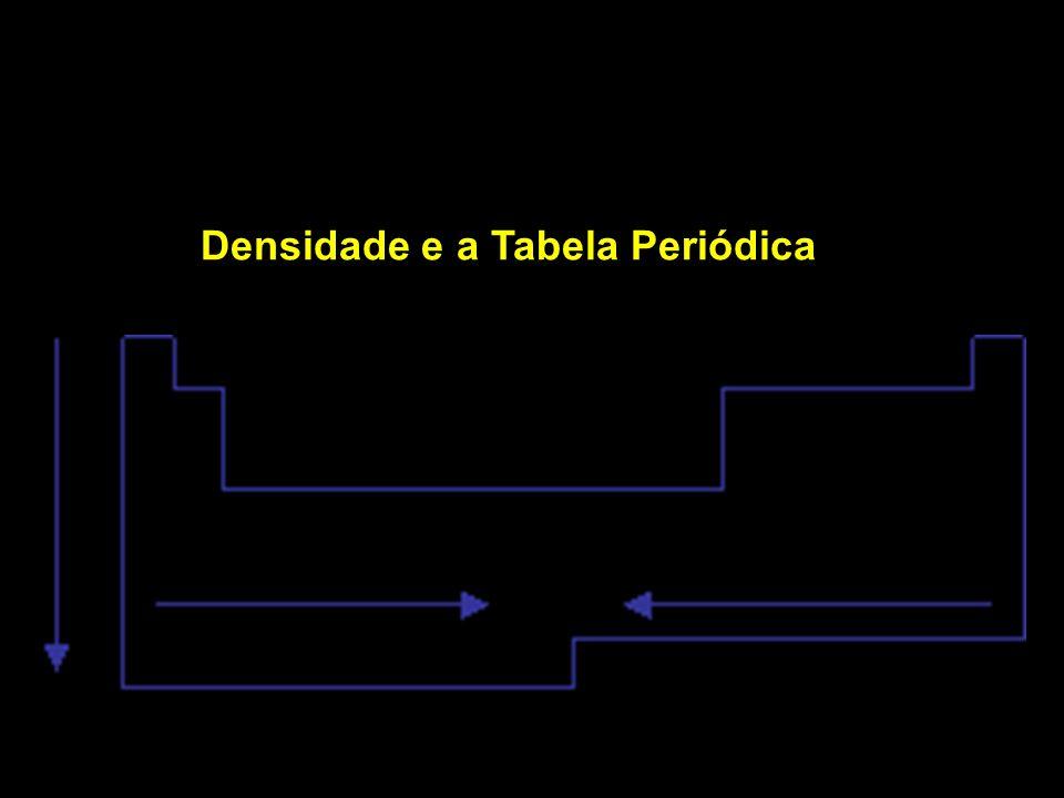 Densidade e a Tabela Periódica