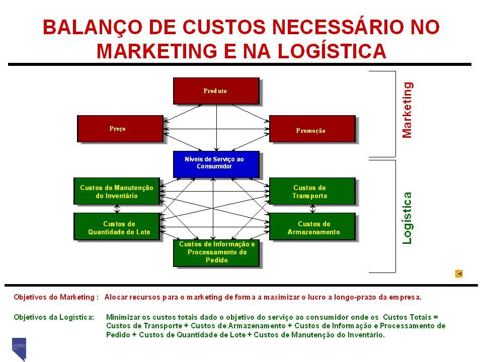 Fundamentos de Logística – 2008 Prof. Marins